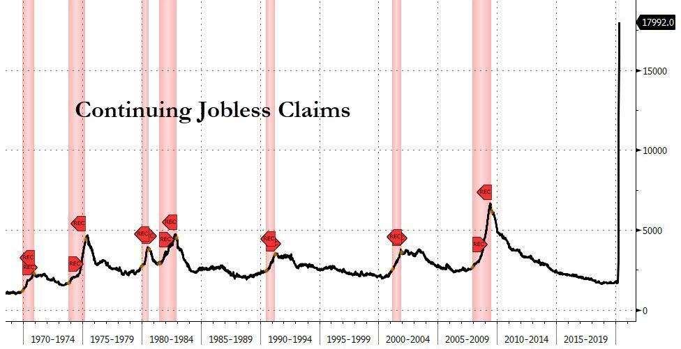 Highest number of continued jobless claims in history